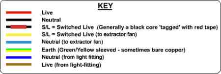 key for lighting with connected extractor fan