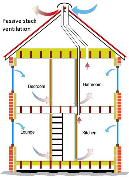 passive stack ventilation
